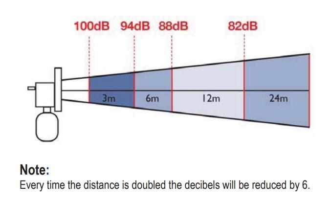 dB Chart - Distance