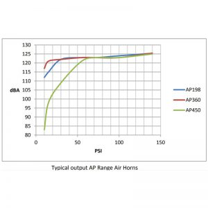AP Series Air Horns - Typical Output